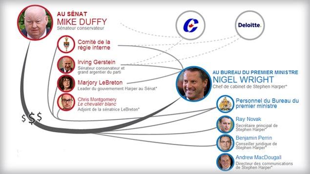 Explorez les liens entre le Sénat et le Bureau du PM