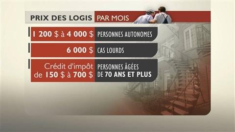 Prix des logis dans les résidences privées pour aînés au Québec.