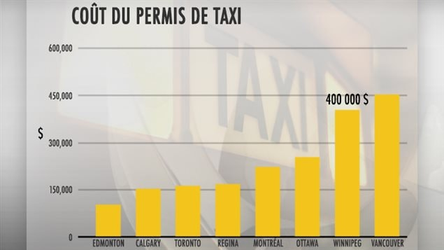 La ville de Winnipeg dans la province du Manitoba, mais aussi celle de Vancouver dans la province de la Colombie-Britannique sont les plus coûteuses pour ceux qui veulent faire carrière par choix ou par nécessité dans l'industrie du taxi.