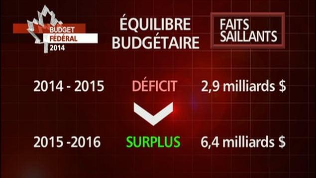 Le ministre des Finances Jim Flaherty a présenté un budget austère il y a deux semaines pour les années 2014-2015, mettant la table pour un retour au déficit zéro l'an prochain. Le déficit est moins important que prévu, se chiffrant à 2,9 milliards$, alors que la mise à jour du gouvernement Harper l'automne dernier prévoyait un manque à gagner de 5,5 milliards$.