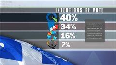 Résultats du sondage Crop-La Presse