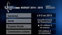Faits saillants du budget Marceau