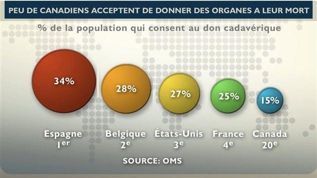Pourcentages des dons d'organes dans différents pays.