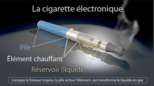 les cigarettes lectroniques donnent envie de fumer ici radio. Black Bedroom Furniture Sets. Home Design Ideas