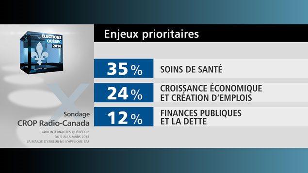 Les enjeux prioritaires pour les Québécois: 35 % soins de santé, 24 % croissance économique, 12 % finances publiques
