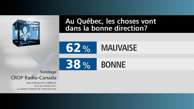 Réponse à la question : est-ce que les choses vont dans la bonne direction au Québec? 38 % bonne, 62 % mauvaise
