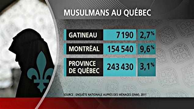 المسلمون في مقاطعة كيبيك.