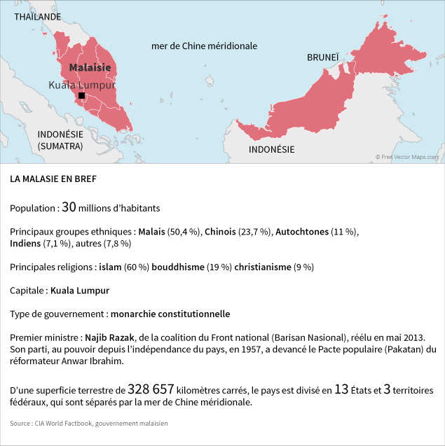 La Malasie en bref