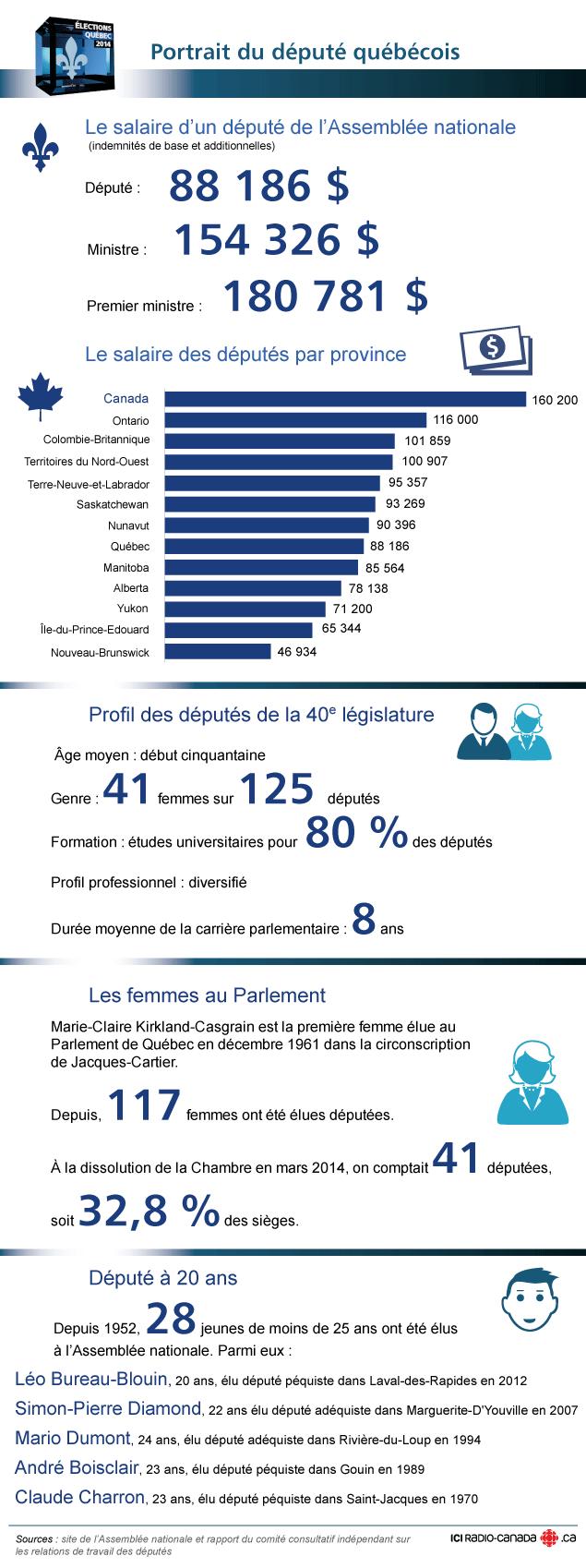 Le portrait du député québécois