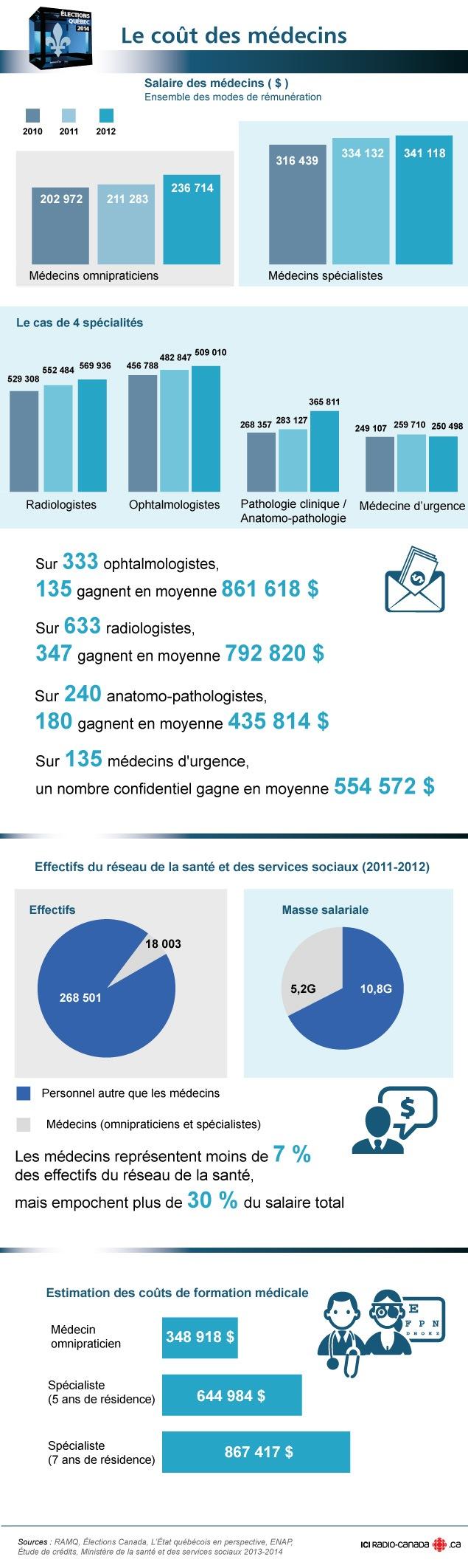 Le coût des médecins