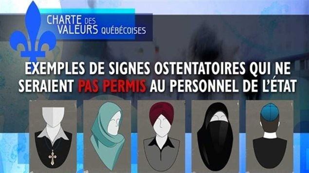 Charte des valeurs québécoises