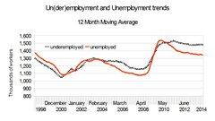 Underemployed Economics Canada: April's unem...