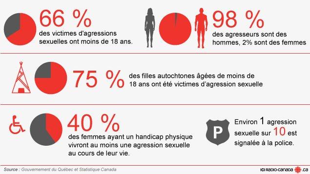 Diagnostic d'agression sexuelle