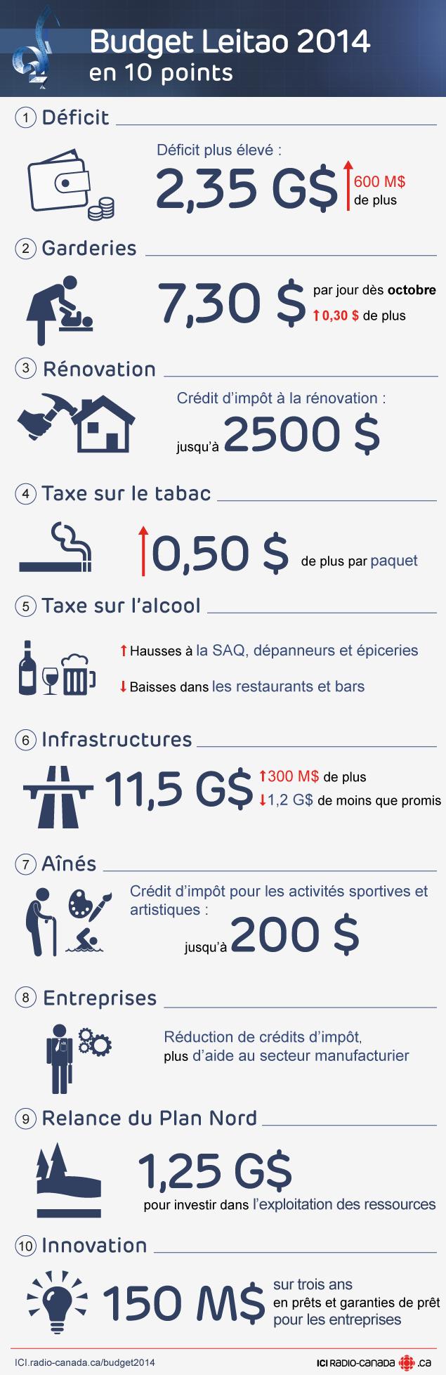 Budget Leitao 2014 en 10 mesures