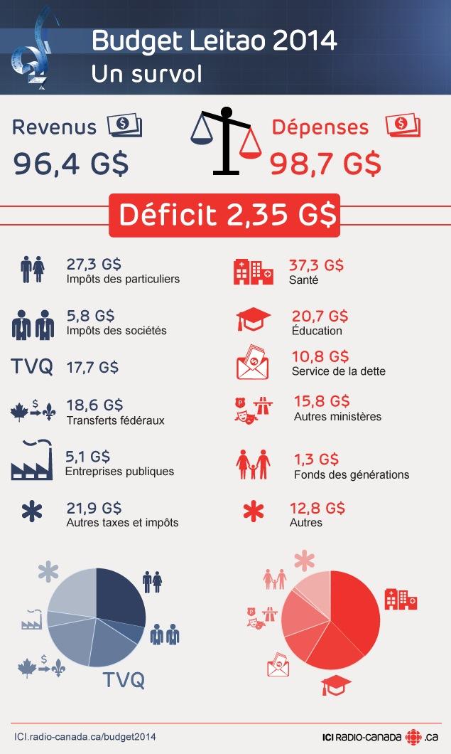 Budget Leitao 2014. Un survol