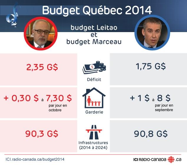 Budget Leitao vs budget Marceau