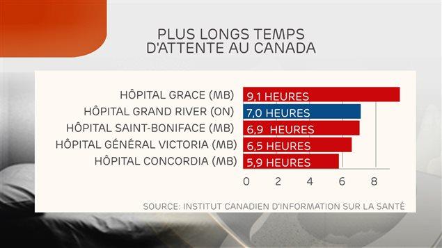 Données d'un rapport de l'Institut canadien d'information sur la santé (septembre 2014)