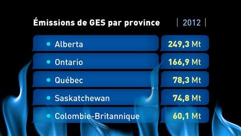 Tableau des émissions de gaz à effet de serre au Canada