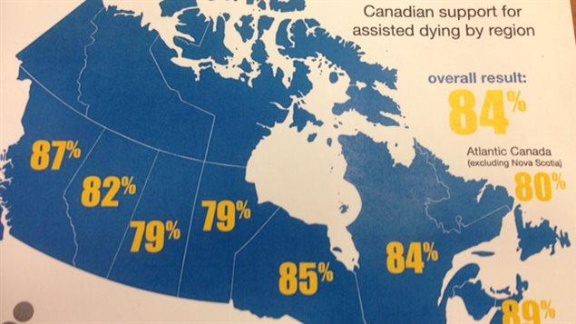 84 % des des Canadiens se dient en faveur du suicide assisté.