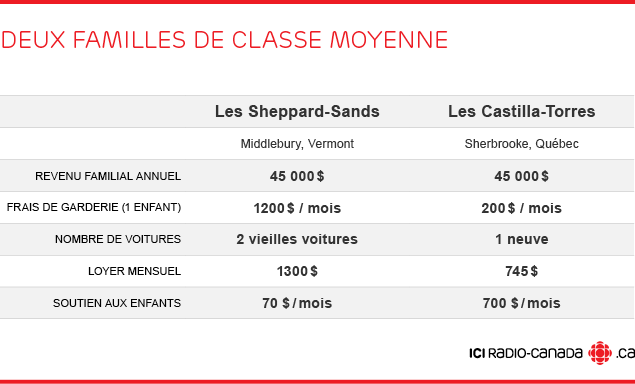 classe_moyenne_sheppard_castilla.png