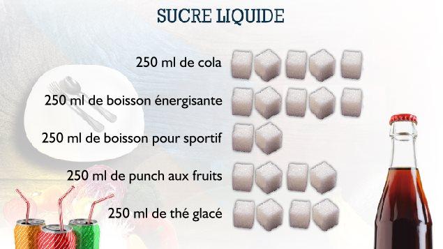 Voici la quantité de sucre que l'on retrouve dans différents types de boissons.