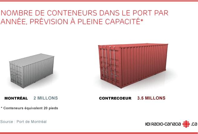 Nombre de conteneurs dans le port par année, prévision à plein régime