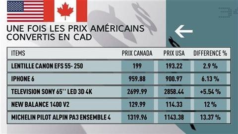 En 2014, en moyenne, les articles ménagers sont vendus 13 % plus cher au Canada qu'aux États-Unis, les magazines 10 %, les voitures 6 % et l'électronique 3 %. Les tablettes numériques, pour leur part, sont légèrement moins chères (-2 %) au Canada qu'aux États-Unis.