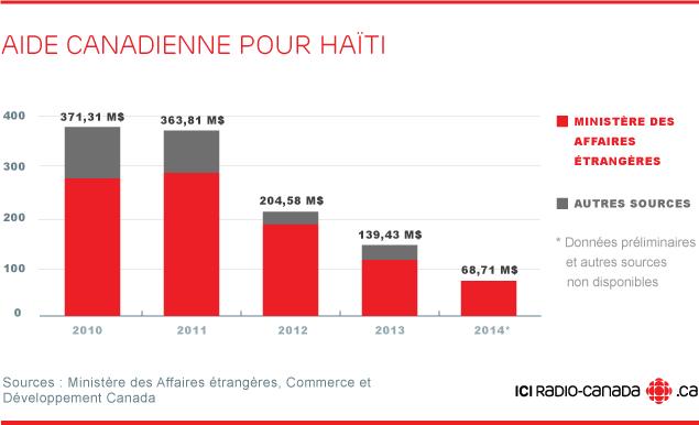 reconstruction haïti aide canadienne