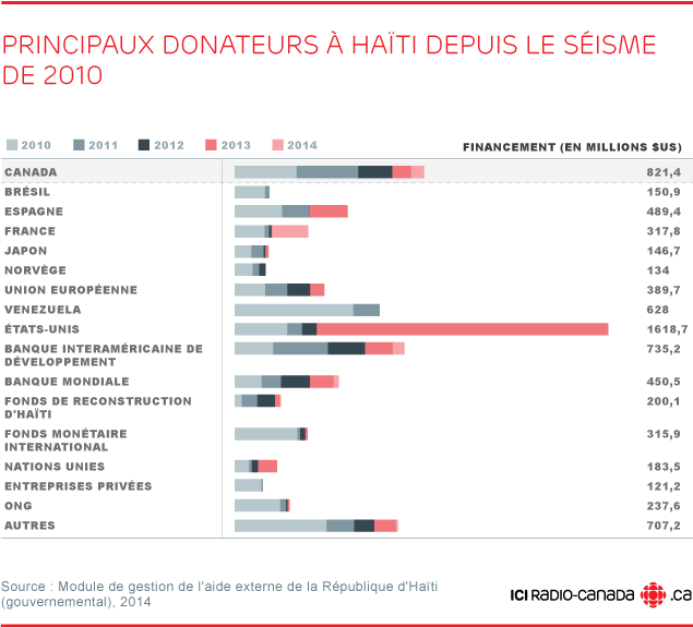 reconstruction haïti donateurs