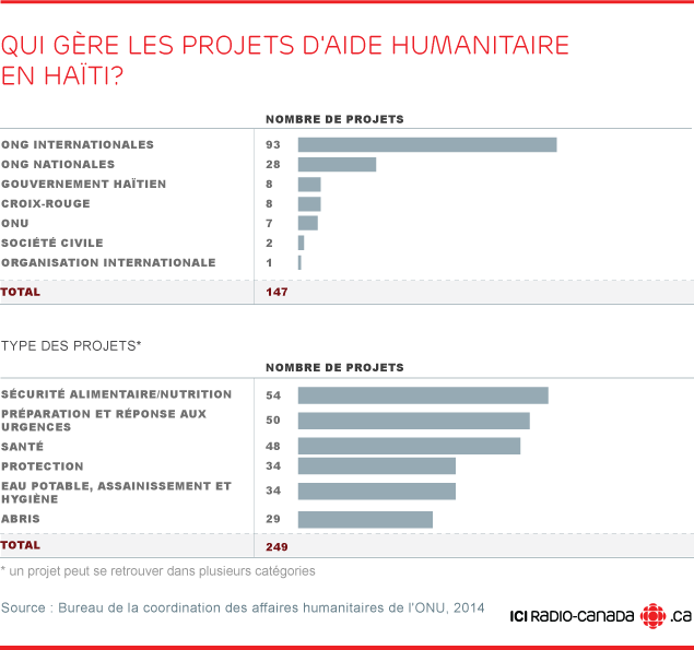 reconstruction haïti projets