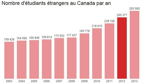 Étudiants Étrangers au Canada
