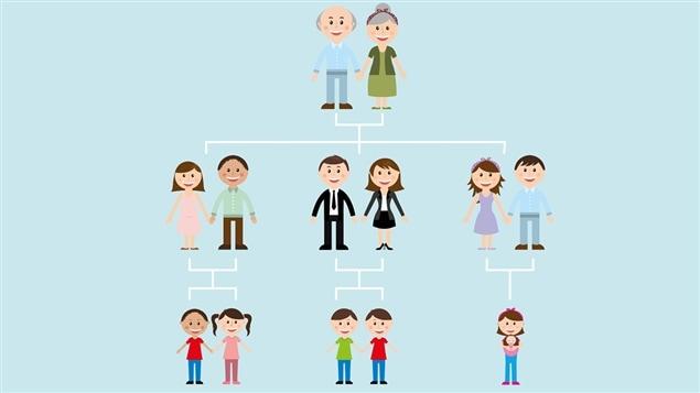 La modification des rapports familiaux a grandement compliqué le travail des notaires dans les dernières années.