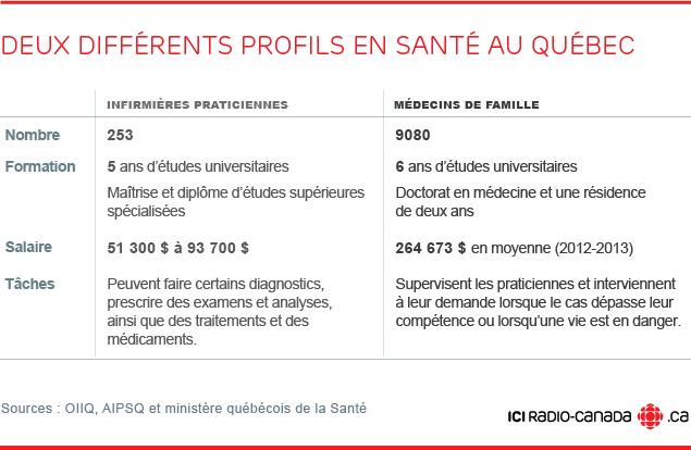 Deux différents profils en santé au Québec