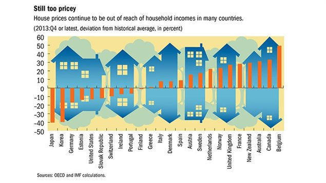 Canada is one of the leaders in overpriced housing internationally