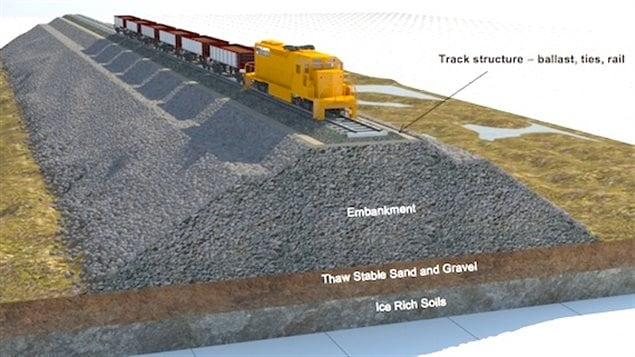 Building of the railway over permafrost requires special contstruction. due to low prices for ore, the company says it can't raise the billions necessary for construction of the 150km line to Steensby Inlet and has asked for an amendment to ship from Milne Inlet already connected by a tote road