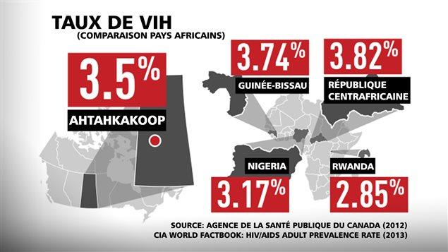 Certaines communautés autochtones de la Saskatchewan ont un taux d'infection au VIH/Sida comparable à celui de certains pays africains.