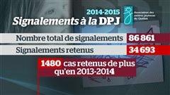 Les signalements à la DPJ en 2014-2015