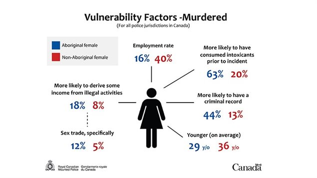 This chart from the Royal Canadian Mounted Police, released May 16 as part of its report on missing and murdered aboriginal women, compares some of the factors lying behind murdered aboriginal and non-aboriginal women in Canada, between1980 and 2012, based on files from police services across the country.