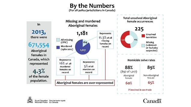 RCMP statistics show aboriginal women are overrepresented in homicide statistics, but that solution rates are very similar for aboriginal and non-aboriginal groups