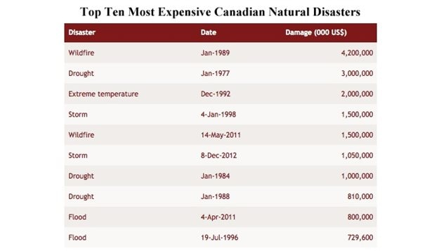 In millions of dollars: The top ten most expensive natural disasters in Canadian history (not adjusted for inflation.) The most expensive flood in Canadian history occurred in April 2011, when flooding on the Assiniboine River and on Lake Manitoba caused $800 million in damage. Water levels rose so high in Lake Manitoba that some beach front homes ended up three km into the lake