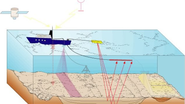 How seismic tests work. The towed underwater air guns blast a shock wave which penetrates the ocean floor reflecting and differing rates from differing layers. The reflected sounds are picked up by acoustic monitors and instruments on board interpret the results to incdicate what lies beneath the ocean floor.