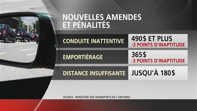 Nouvelles amendes pour distraction au volant qui entrent en vigueur aujourd'hui en Ontario