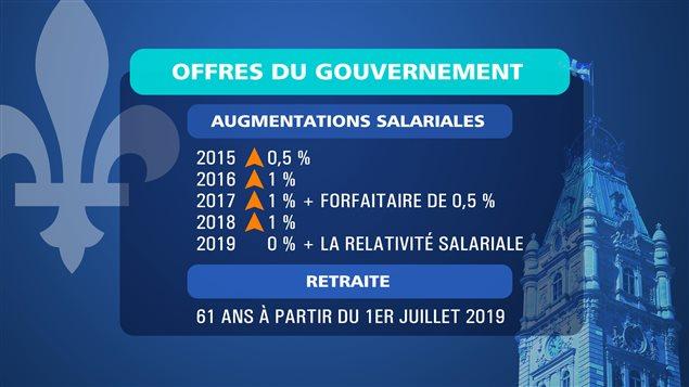 L'offre bonifiée du gouvernement du Québec aux employés de l'État dans le contexte de l'actuelle négociation