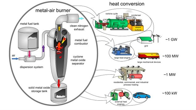 An example of how an external combustion engine converts the stored energy in metal powder to electrical energy. The powder is burned creating heat energy sent to other systems turning generators to create electricity used in various forms.