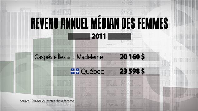 À travail égal, salaire moindre pour les Gaspésiennes
