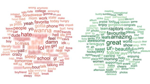 Word cloud examples of the most common words tweeted by Americans (red) and Canadians (green) Researchers blurred out the expletives (swearing) used far more by Americans.