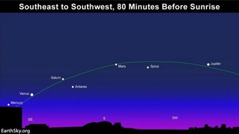 Sur la côte ouest du Canada, il faut se lever plus tôt pour appervoir les cinq planètes au sommet de leur gloire soit 80 minutes avant le levé du soleil.