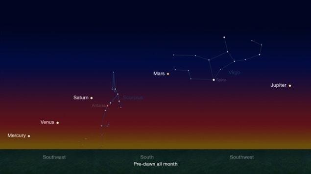 Les lève-tôt au Canada ont l'occasion de voir cinq planètes à l'œil nu dans le ciel avant l'aube de la fin janvier jusqu'à la fin février. (NASA / JPL-Caltech) Cinq planètes visibles en un seul coup d'œil dans le ciel canadien