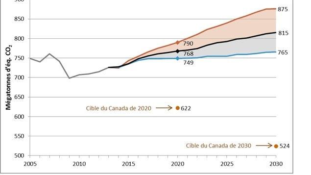 Projections préliminaires des émissions au Canada.