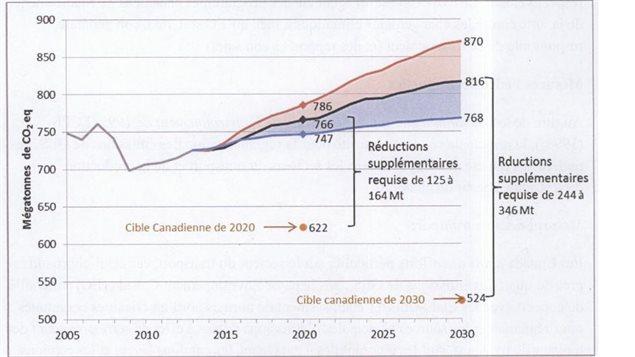 Projections préliminaires des émissions du Canada.